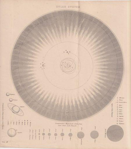 Antique Print, Solar System, 1880