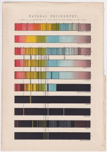 Vintage Print, Natural Philosophy, spectra in the sun, stars, nebula and gas, 1870 ca.