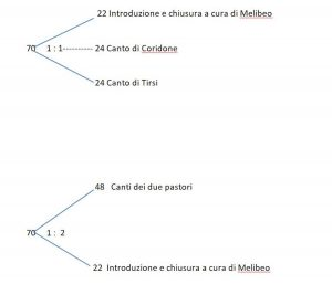 "Virgilio ""misto"", Ecloghe simmetriche"